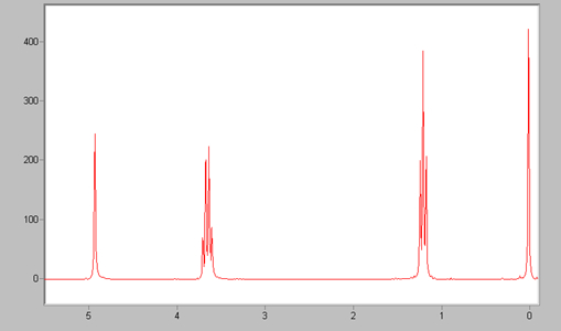 chemical shift nmr spectroscopy table